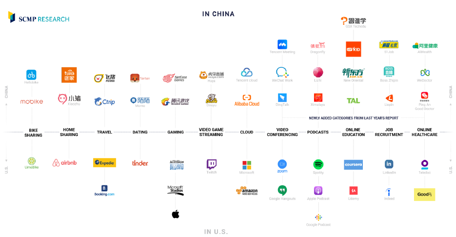 Comparativa de apps entre EEUU y China (2)
