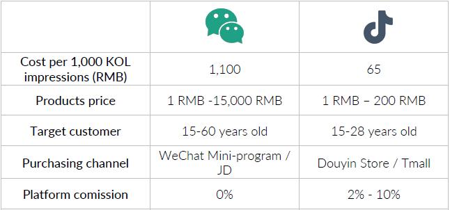 Comparativa entre precios de KOLS de WeChat y Douyin